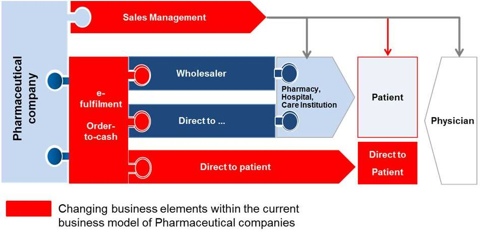 New challenges for pharmaceutical industry