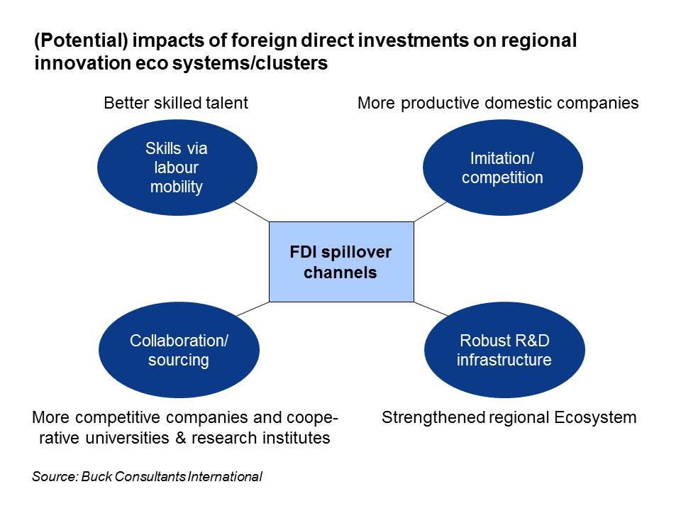 How can foreign investments contribute to regional innovation ecosystems?