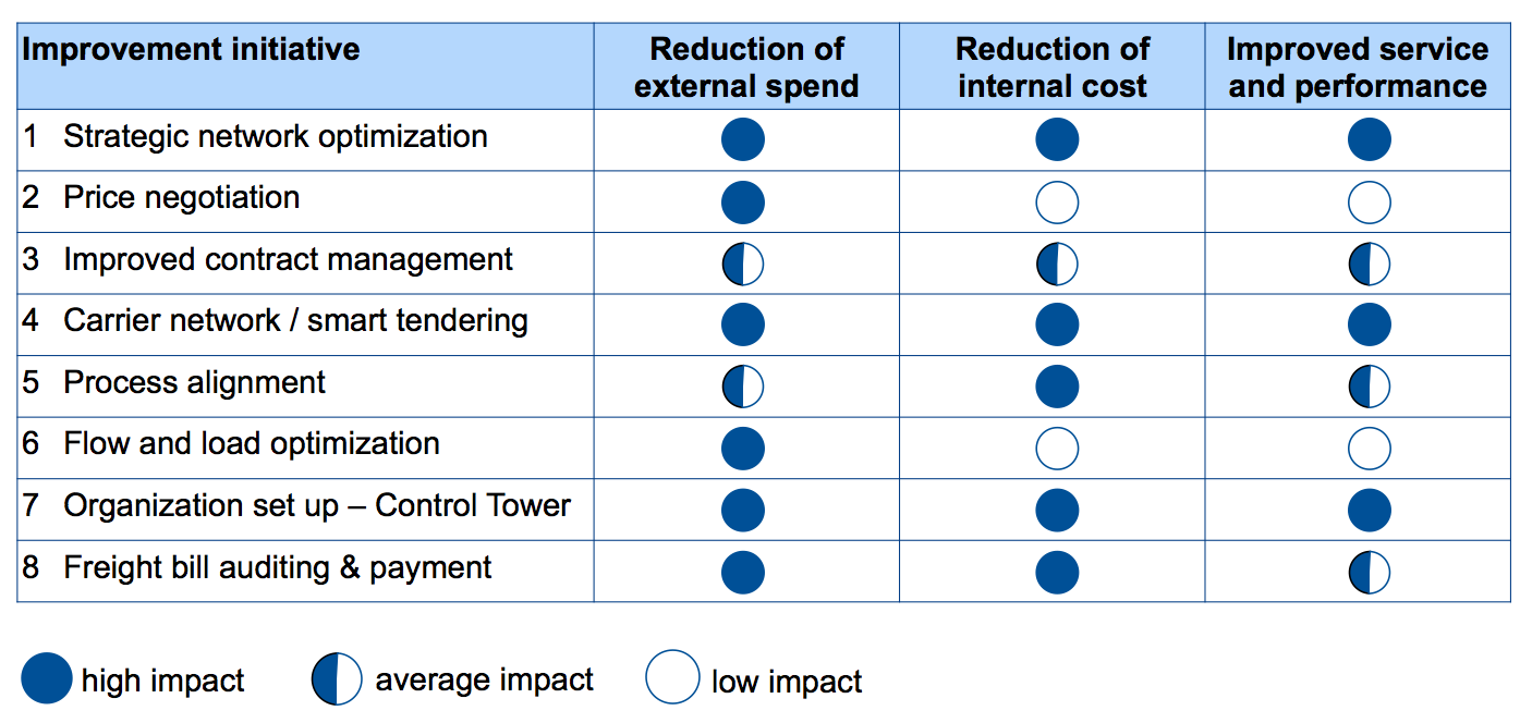 Eight ways of reducing transportation costs