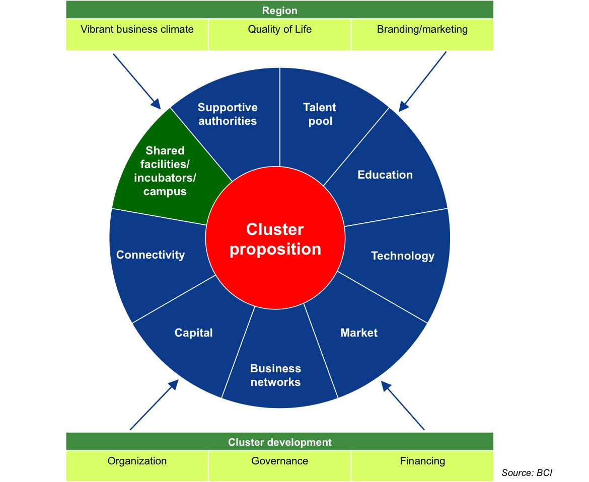 Innovation and Cluster Development