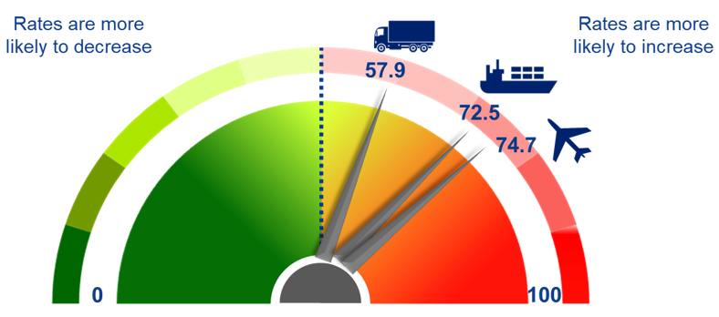 BCI's Transportation Monitor – enables to manage transportation cost and to develop your freight procurement strategies