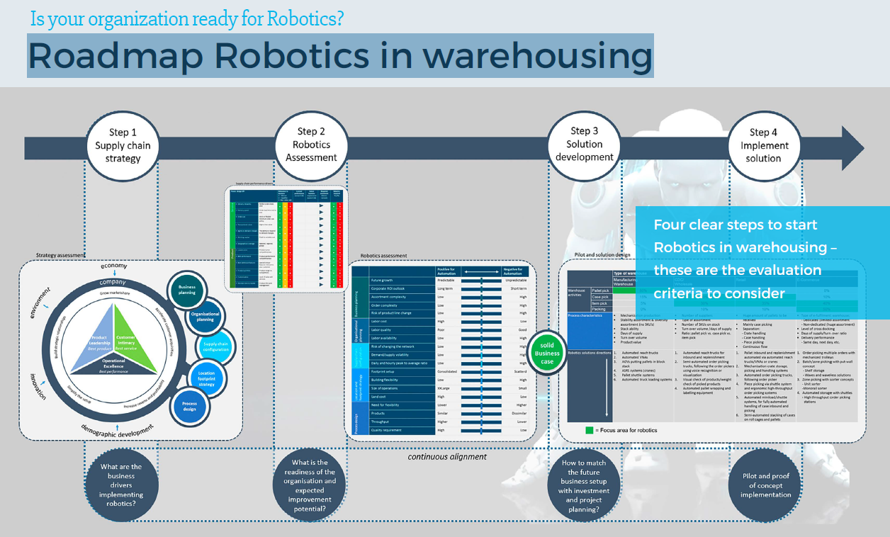 Are More Robots In Warehouses The Right Solution